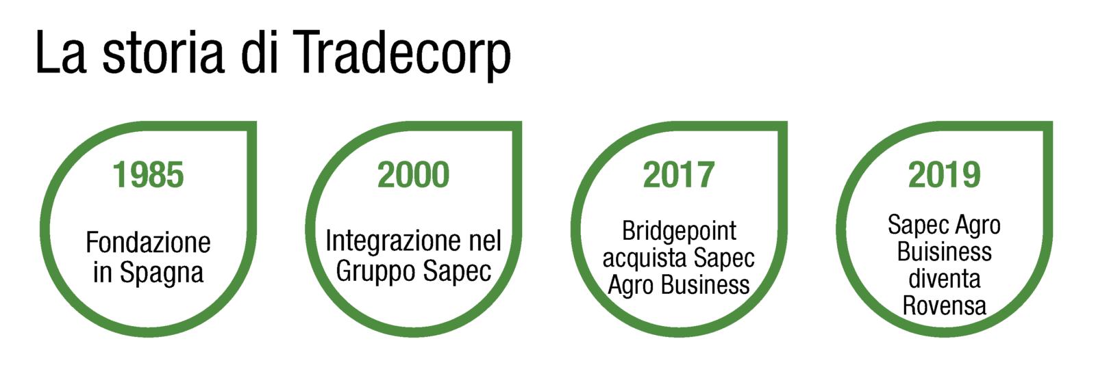 Storia Tradecorp